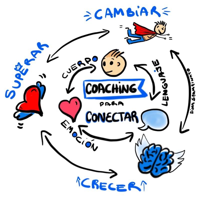 Coaching para conectar_Dina Spampinato