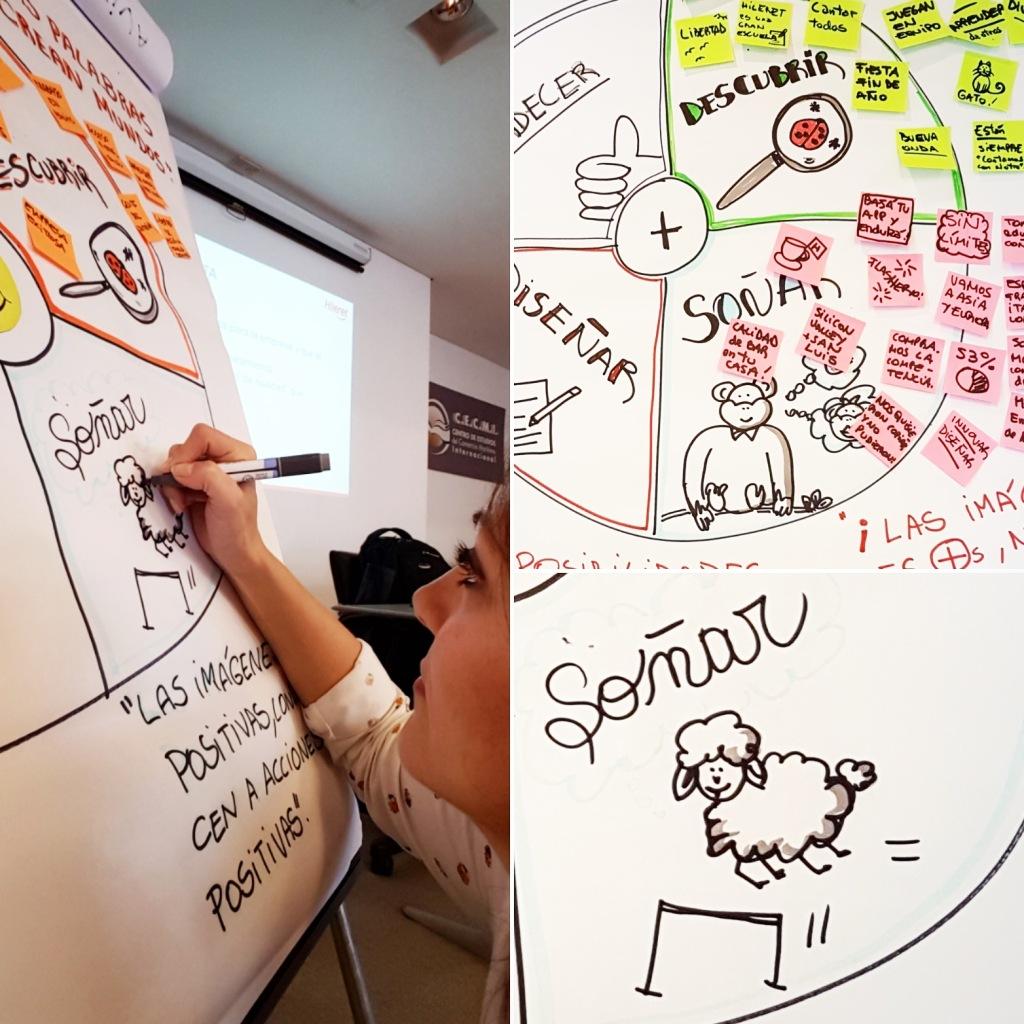 Cosecha de todo lo que los participantes van diciendo, a medida que el taller avanza a través de la técnica de Facilitación Gráfica.