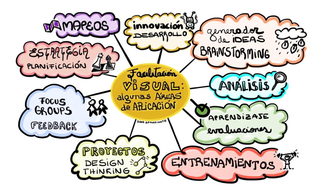 Algunas áreas de aplicación de la facilitación visual: estrategia, planificación, aprendizaje, evaluaciones, entrenamientos, brainstorming, creatividad, innovación, desarrollo, análisis, focus groups, feedback, proyectos, desing thinking, mapeos.
