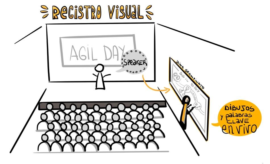 El Registro Visual es la actividad de crear una documentación visual (en vivo) y un resumen de un taller, conferencia, conferencia, etc. generalmente aparece en formatos de papel a gran escala y es visible para todos en la sala. Los resultados se pueden digitalizar y distribuir entre los participantes más adelante.