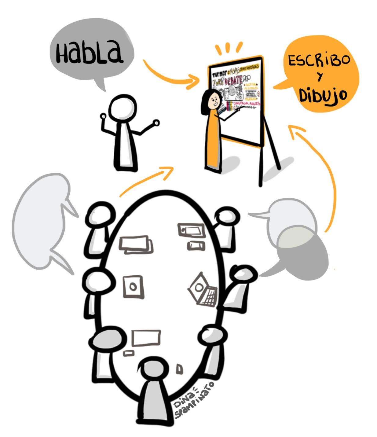 Facilitación Gráfica. Es una forma de apoyar cualquier tipo de proceso de aprendizaje o trabajo grupal o individual mediante el uso de herramientas visuales.